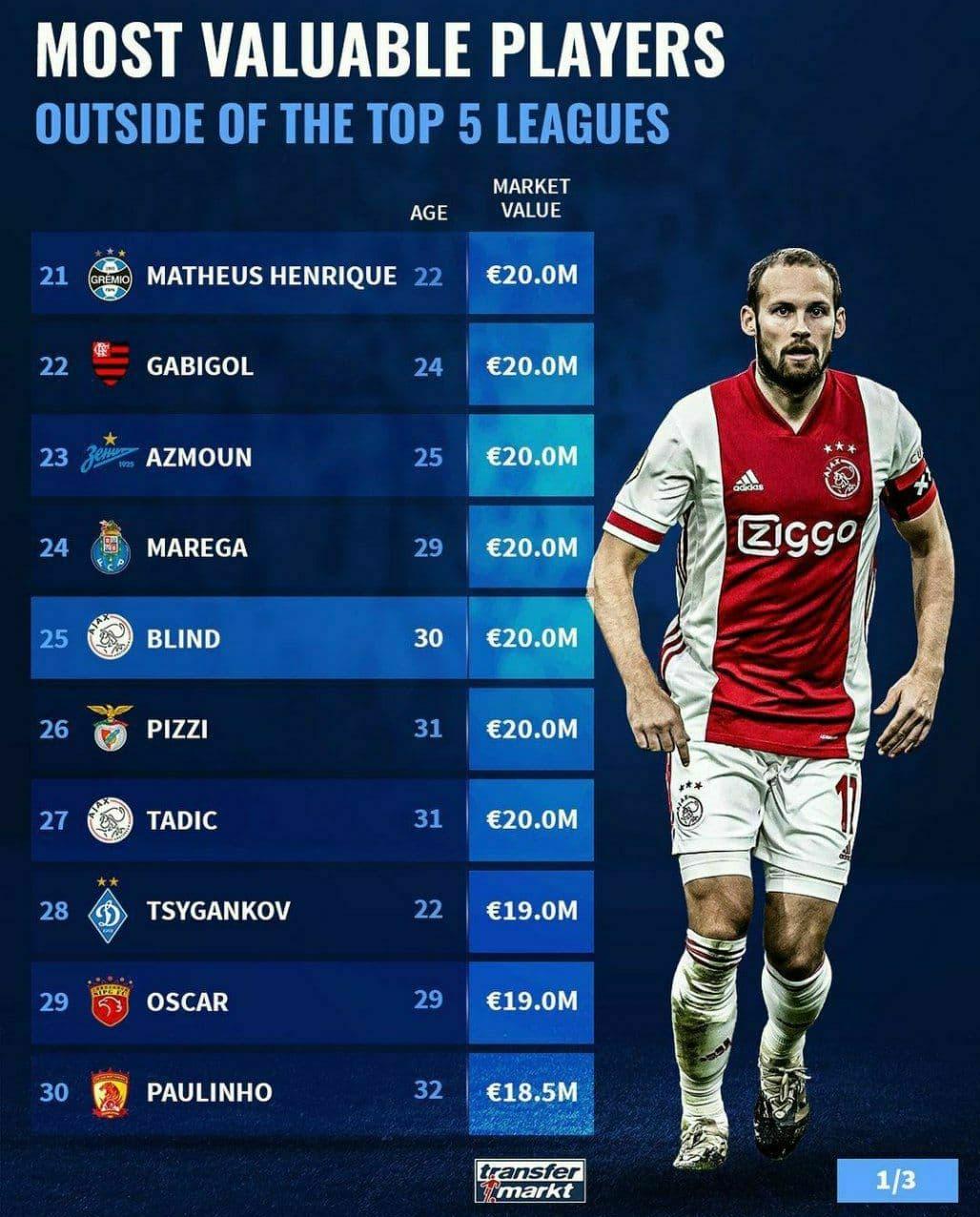 سردار آزمون در رتبه 23 باارزش ترین بازیکنان خارج از 5 لیگ معتبر اروپایی